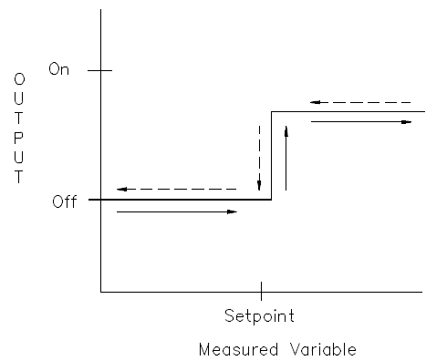 The Operation of a Two Position Controller