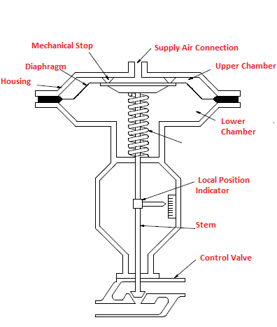 The Operation of Pneumatic Actuators and their use in Process Control